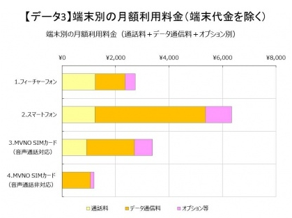 端末別の月額利用料金 MM総研調べ